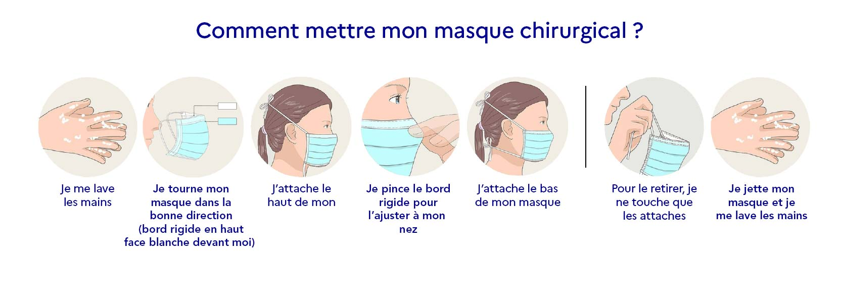 comment mettre un masque chirurgical